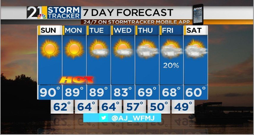 Summer-Like Temperatures Continue Monday; Record Set