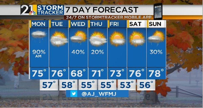 Warm again today, spotty rain Friday