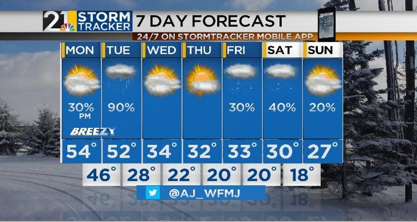 Big changes ahead with storms today and colder temperatures — FIRST ALERT FORECAST