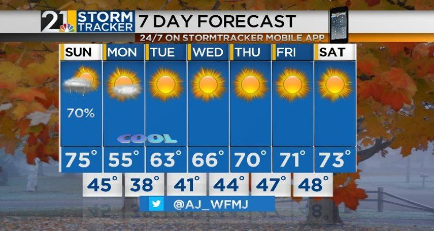 Back and forth pattern continues, mild temperatures for much of the week