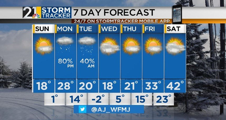 Chance of light snow increases into midweek as freezing temperatures endure