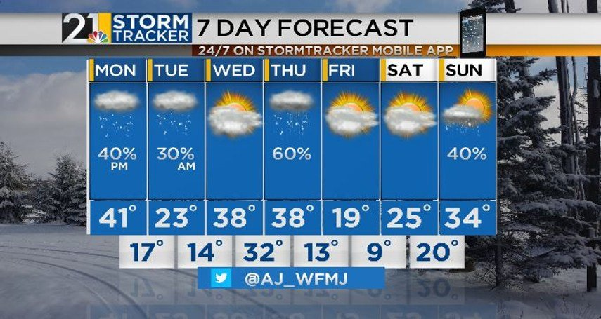 Mild, cloudy and quiet Monday, then light snow arrives late tonight