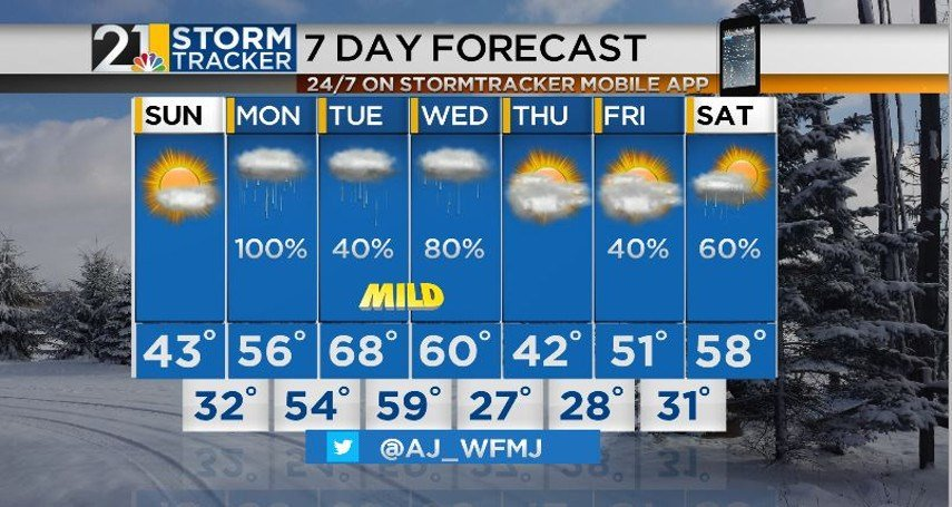 Central AL Forecast- Isolated Showers Sunday, Warm Start to Week