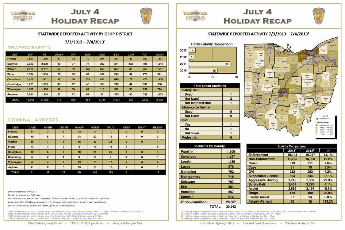 Breakdown of holiday report holiday period. Information courtesy of the Ohio State Highway Patrol