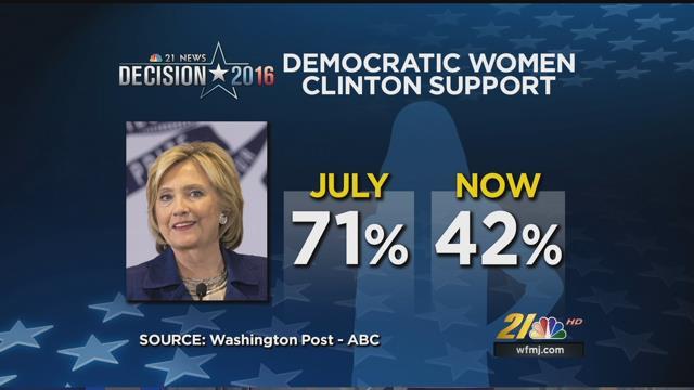 Poll Shows Big Decline For Hillary Clinton News