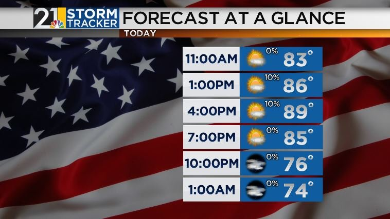 Hot and humid conditions continue through the weekend - WFMJ